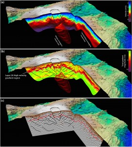 Perspective views of Axial Volcano's internal structure, constructed using elastic full waveform inversion (FWI) and reverse time migration (RTM) results along seismic lines JF54 (across caldera) and JF44 (along the secondary magma reservoir). (a): P-wave velocity structure. (b): Total gradient magnitude of the P-wave velocity structure. (c) Reflectivity structure. The red mesh marks the extent of the main magma reservoir on (a) and (b). The thick purple or red lines mark the base of the Layer 2A high velocity gradient region. Black lines highlight reflectors within Layer 2B in the vicinity of the main magma reservoir. (Figure courtesy Adrien Arnulf)