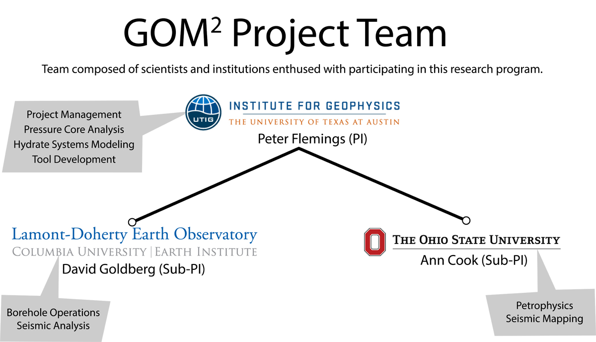 Project Team for GOM^2
