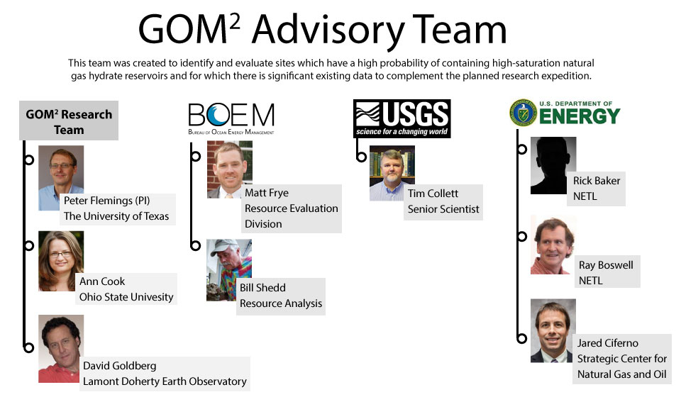 Advisory Team for GOM^2 project