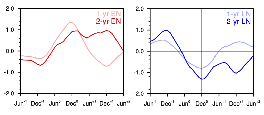 Chart showing contrasting evolution of El Nino and La Nina over two year periods