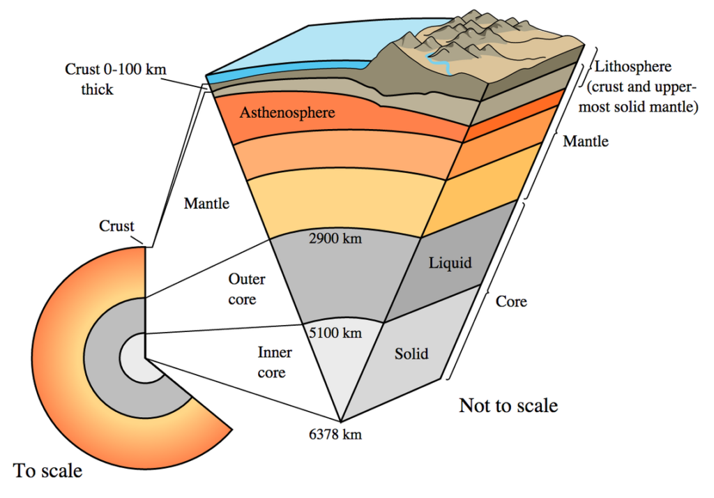 A cutaway view of the Earth's layers, showing the core, mantle and crust.